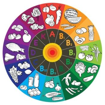 Vitaminok, ásványi anyagok